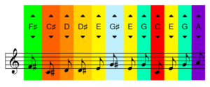 Sample output showing musical notes and corresponding colors