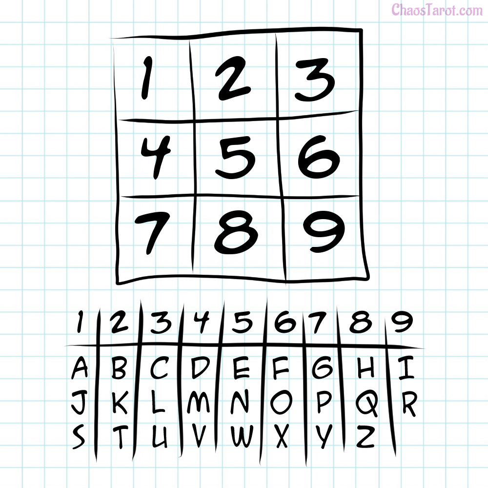 (Fig. 4) - A 3x3 grid for making sigils, numbered 1-9 followed by the English alphabet divided into 9 groups that correspond to the squares.