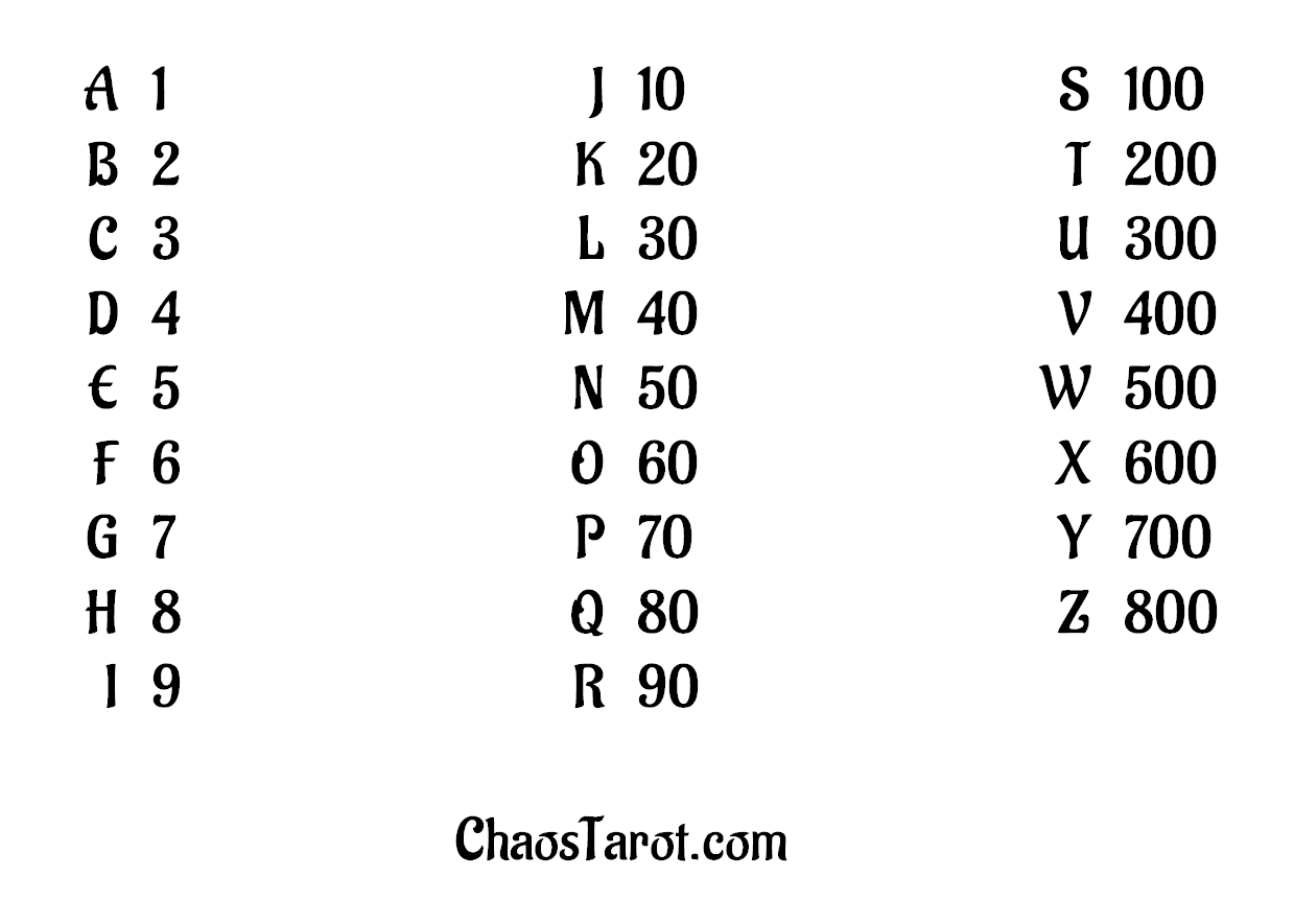 numeric conversion for magic square sigil creation